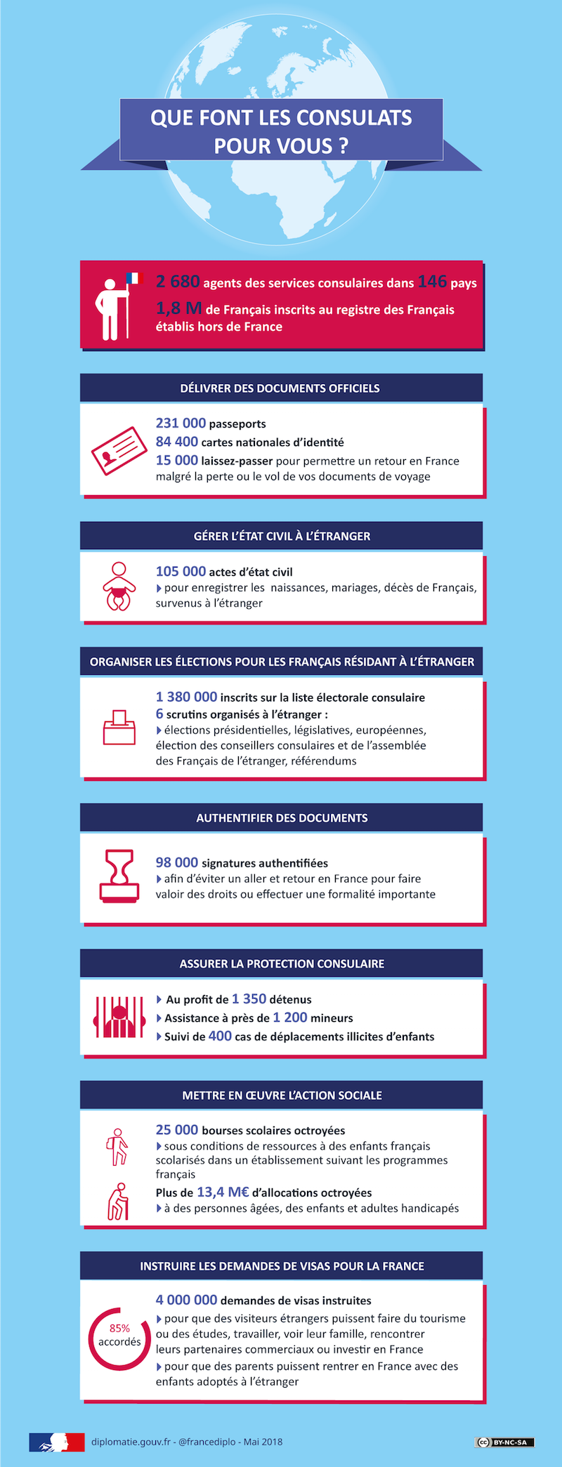 Infographie role Consulat