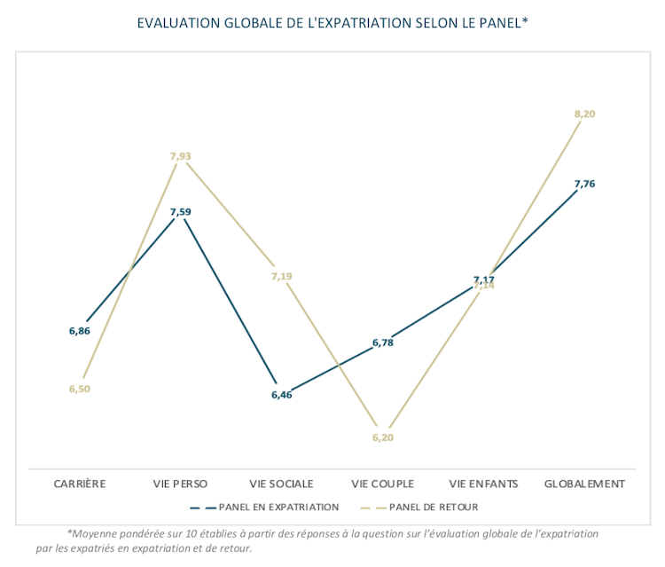 baromètre expatriation évaluation