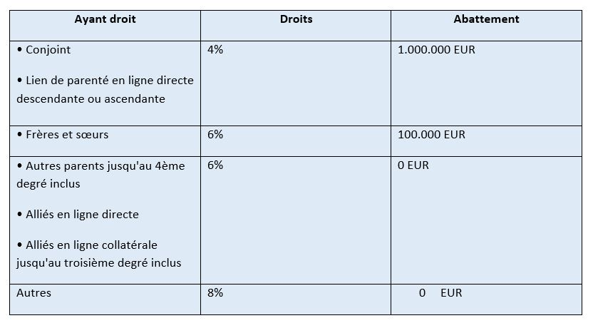 fiscalité france italie donation succession