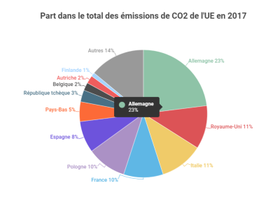 émissions de CO2, UE