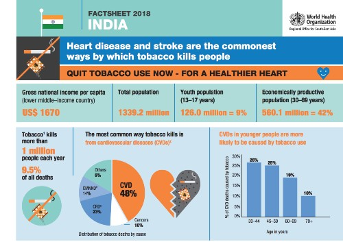 Inde tabac consommation