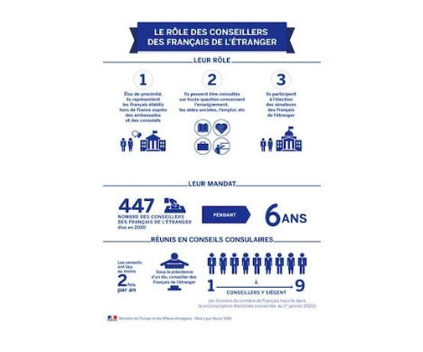 role des conseillers consulaires