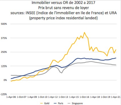 Or vs Immobilier