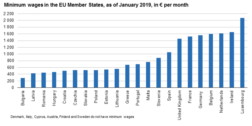 salaire minimum europe