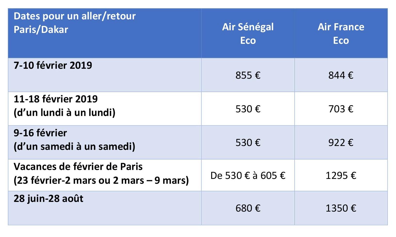 air sénégal air france comparaison tarifs paris dakar