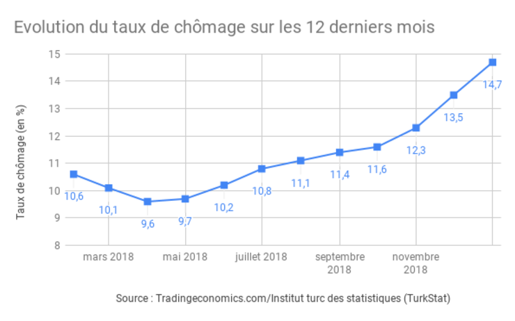chiffres, turquie, croissance, chomage, inflation, pib