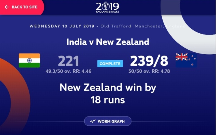 ICC Cricket World Cup 2019 IND vs NZ